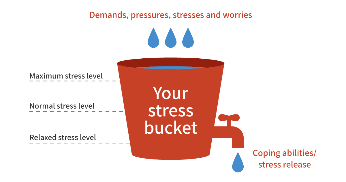 Severe Burnout Recovery - Stress Bucket diagram